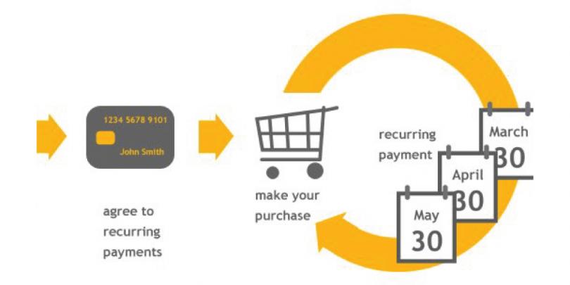 Merchant Account for Continuity/Subscription Merchants [MCC 5968]