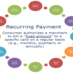 Managing Recurring Transactions